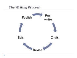 Writing Cycle